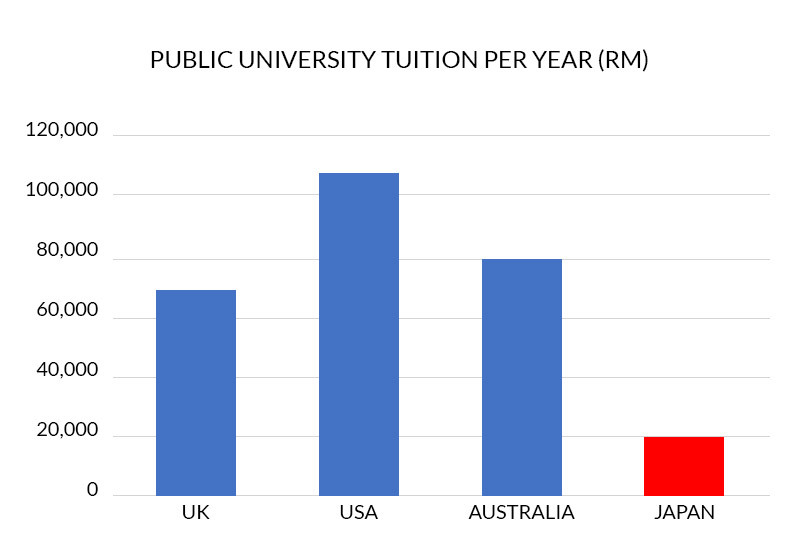 I heard that the tuition fees for Japanese universities are expensive, but how much do they cost approximately?